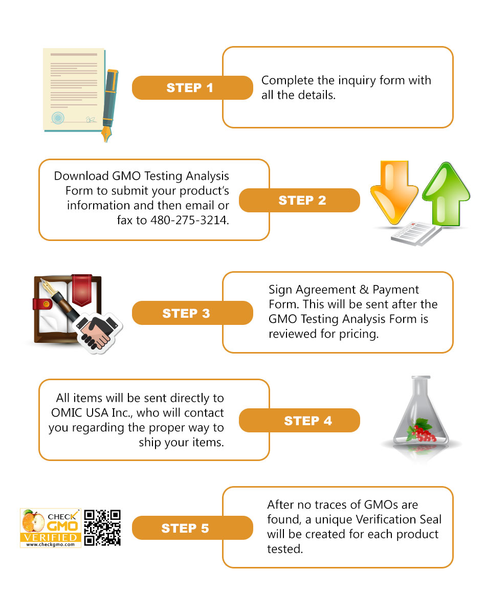 GMO Testing and Verification Process